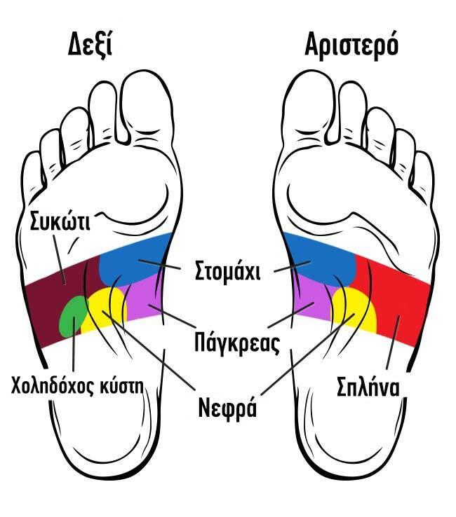 21 σημεία των ποδιών σας που μπορείτε να κάνετε μασάζ για να βελτιώσετε τη ζωή σας 5