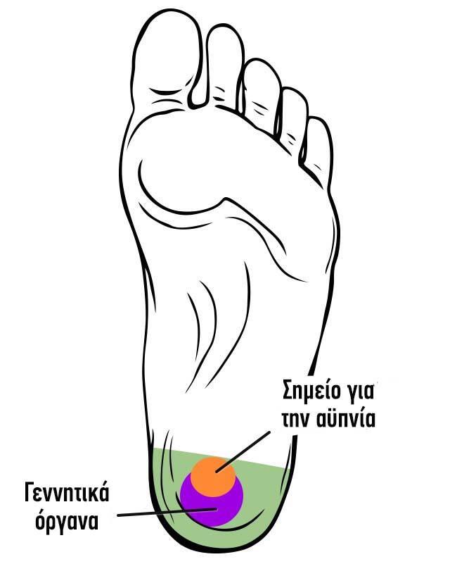 21 σημεία των ποδιών σας που μπορείτε να κάνετε μασάζ για να βελτιώσετε τη ζωή σας 7